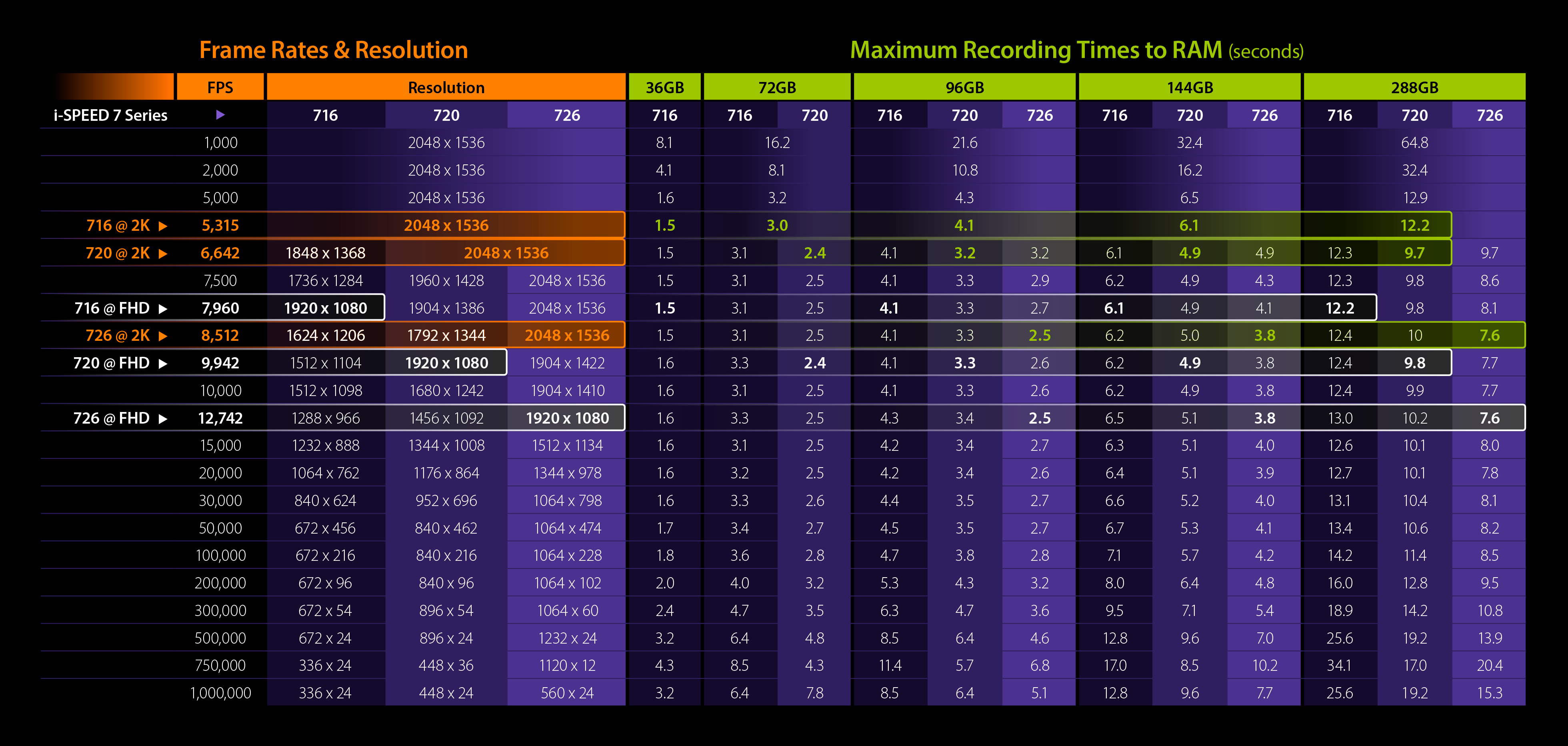 i-SPEED 7 Series Frame Rates, Resolutions & Recording Durations to RAM.