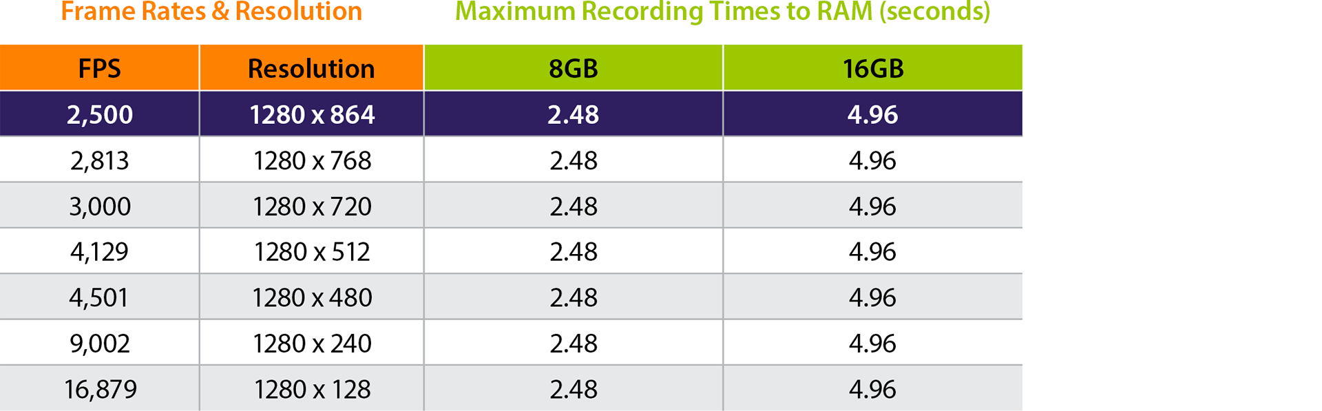 i-SPEED 230 Frame Rates, Resolutions & Recording Durations to RAM.