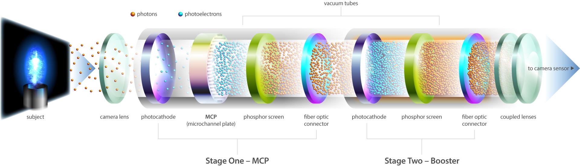 LaVision HighSpeed IRO X 2 stage image intensifier illustration.