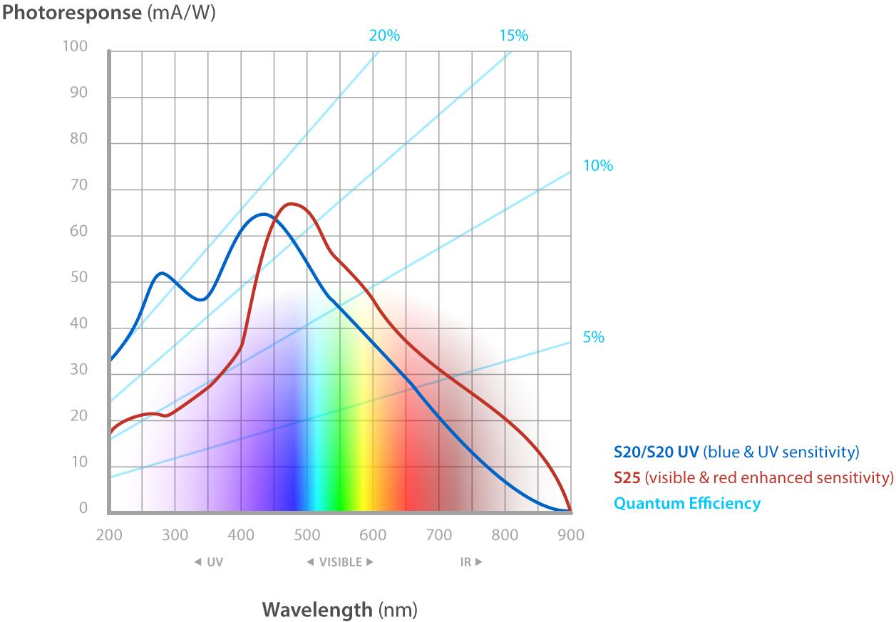 LaVision Photocathode Sensivity graph.
