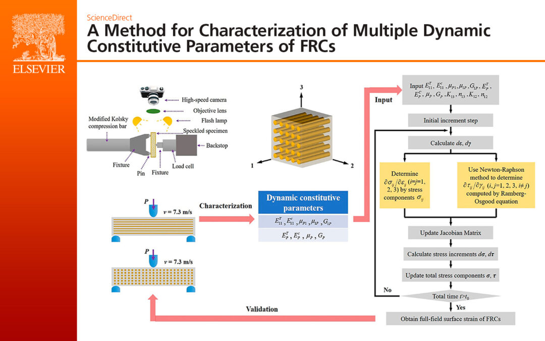A Method for Characterization of Multiple Dynamic Constitutive Parameters of FRCs