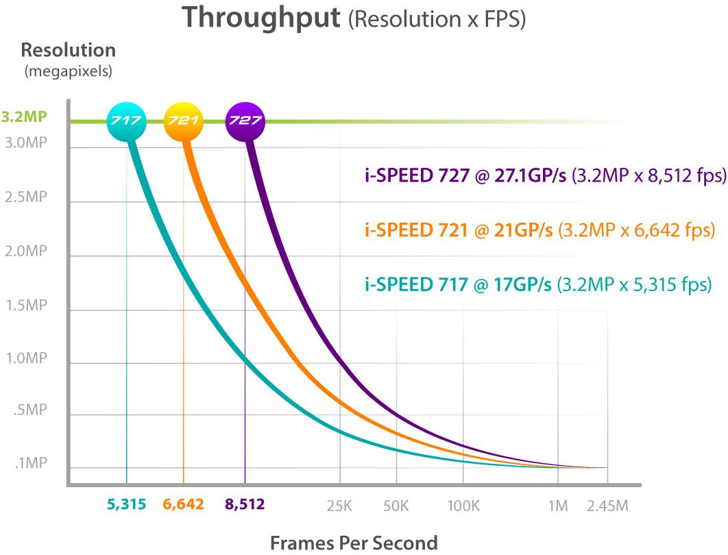 i-SPEED 7 Series G2 throughput graph.