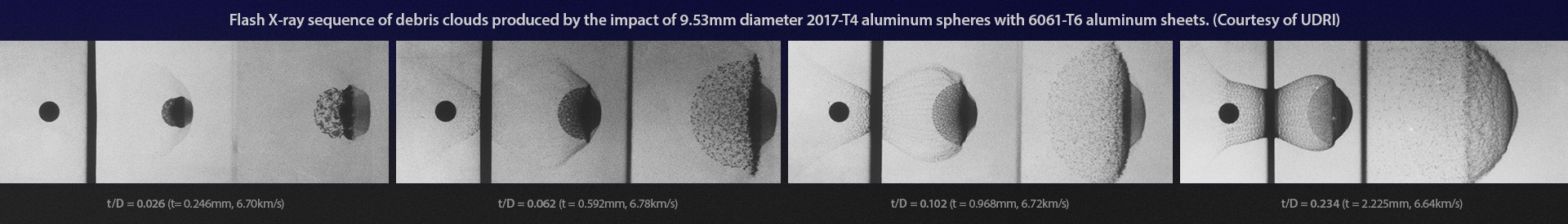 Flash X-ray sequence of debris clouds produced by the impact of 9.53mm diameter 2017-T4 aluminum spheres with 6061-T6 aluminum sheets. (Courtesy of UDRI)